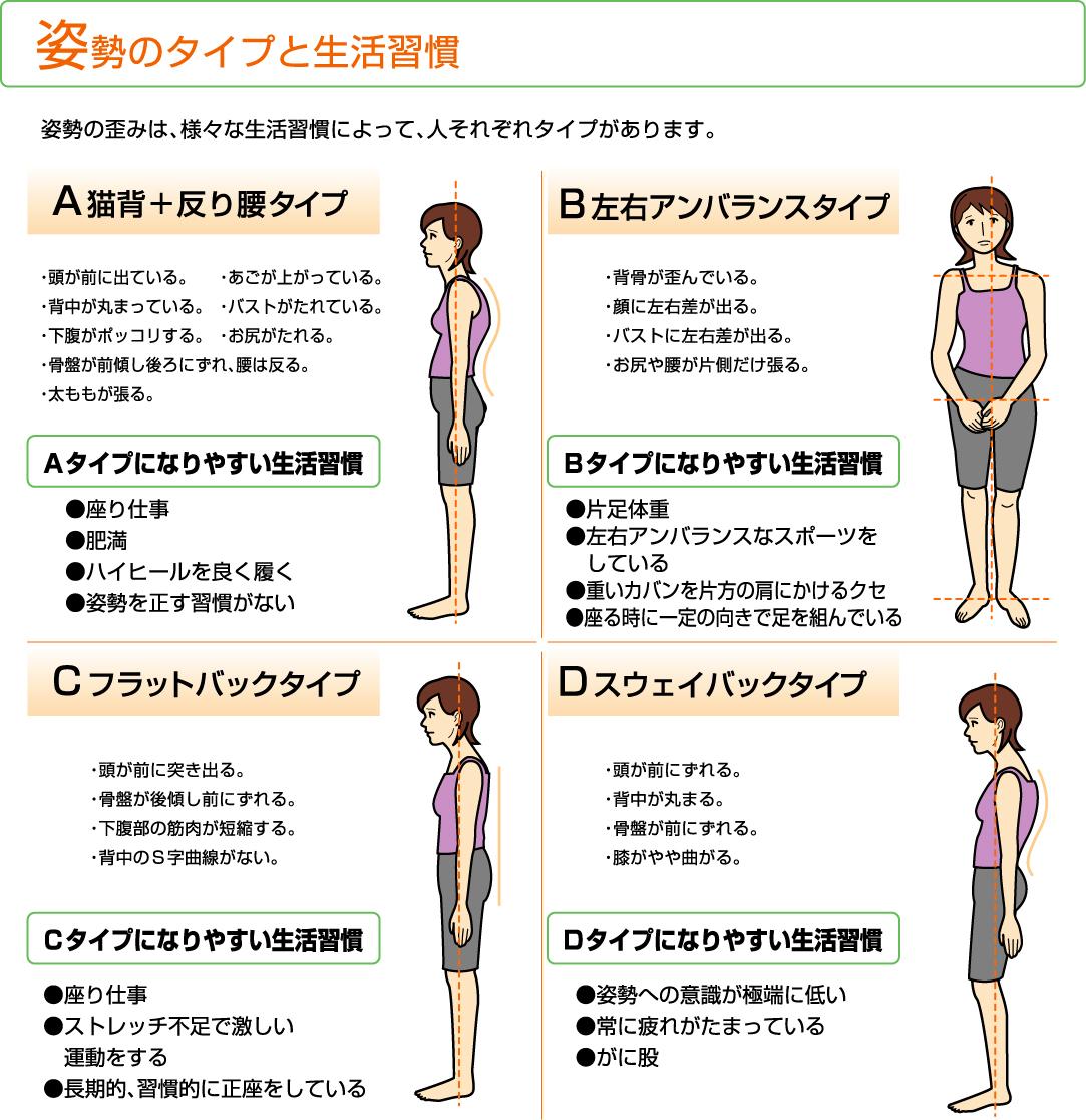 姿勢 姿勢分析 姿勢矯正
